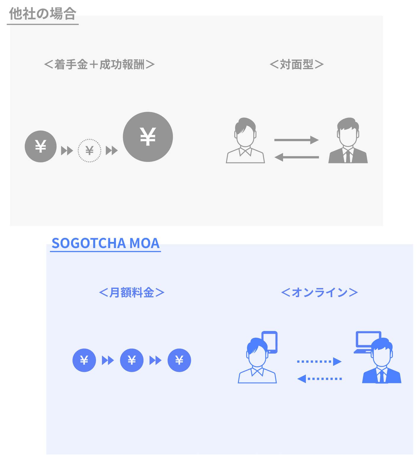 月額制オンラインM&Aアドバイザリーサービス