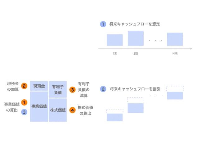 インカムアプローチのDCF法の計算方法【企業価値評価】