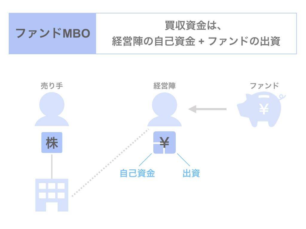 MBOのスキームとは?ファンドMBOについて解説