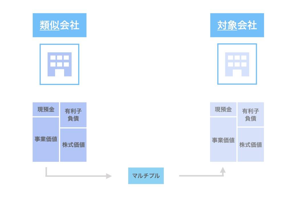 【企業価値評価】マーケットアプローチのマルチプル法の計算方法