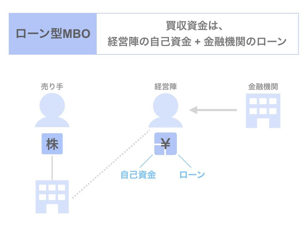 MBOのスキームとは?ローンMBOについて解説