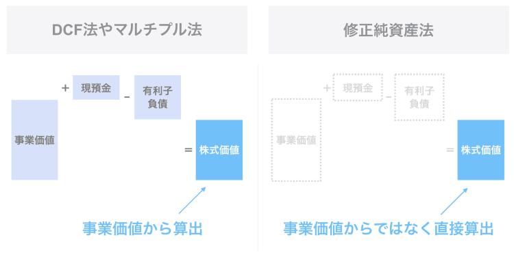 コストアプローチの修正純資産法の計算方法【企業価値評価】