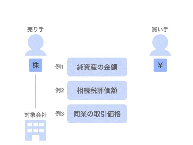 企業価値評価キホンの4ステップ【会社の値段の計算方法】
