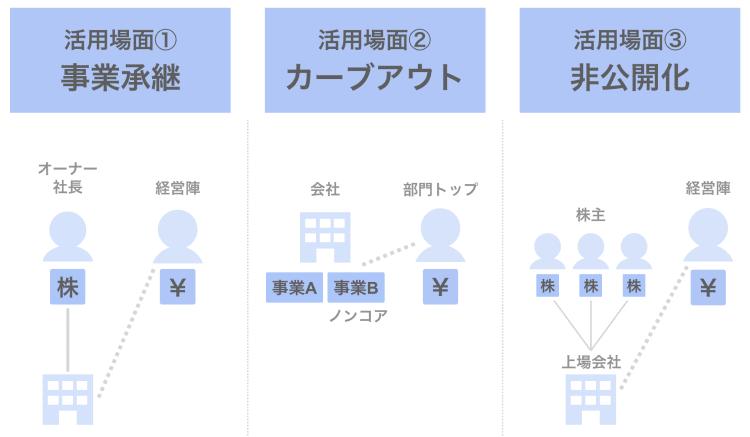 MBOの活用場面3選【事業承継・カーブアウト・非公開化】
