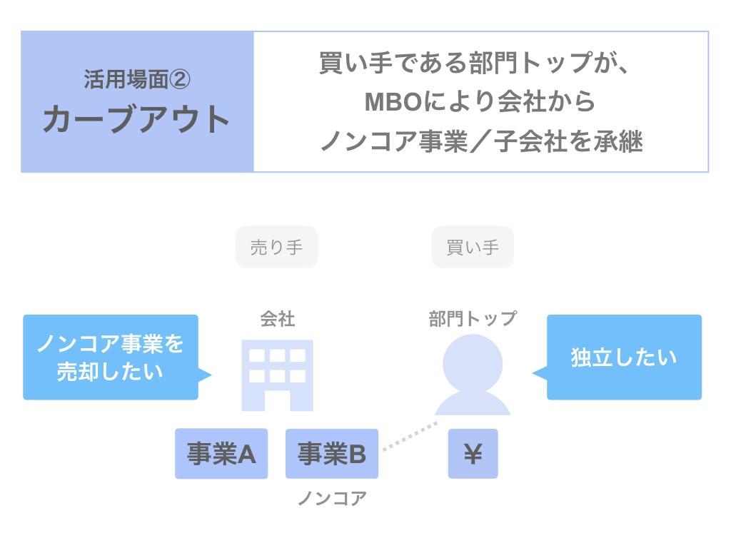 カーブアウトでMBOを利用する場合の3つのスキーム