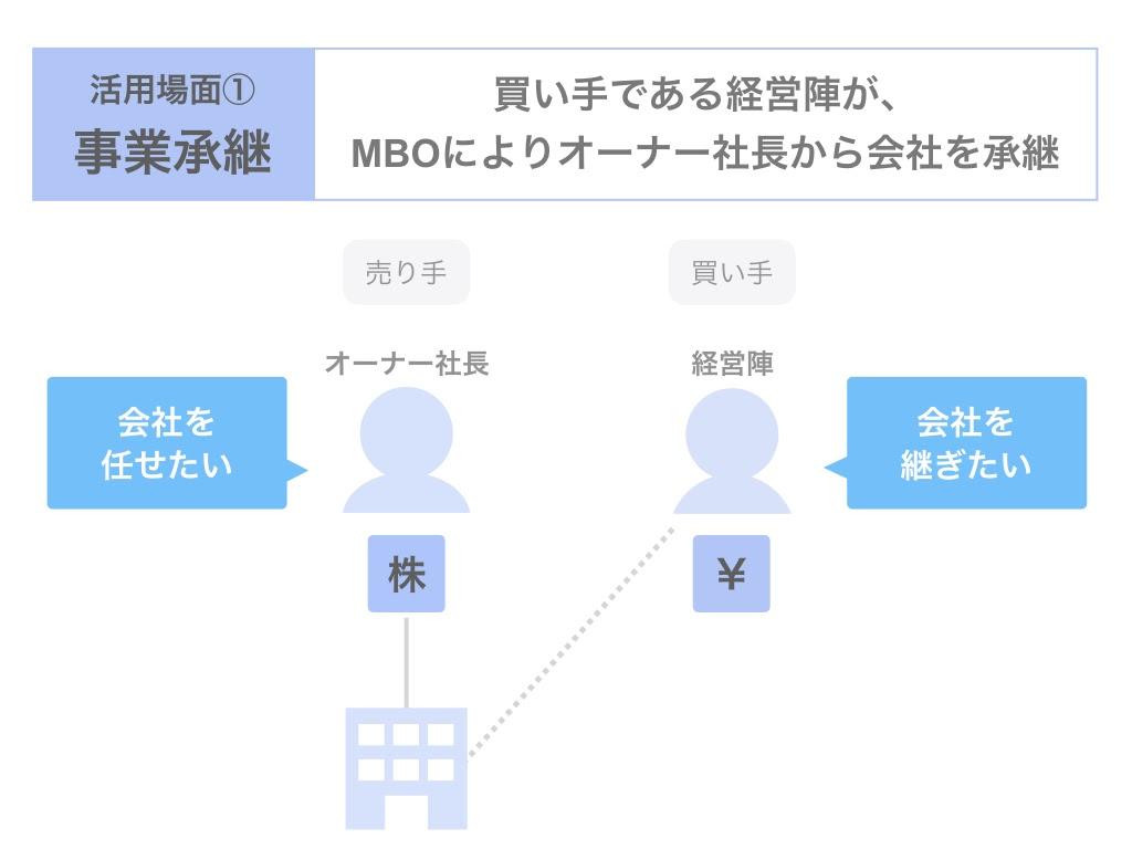 事業承継でMBOを利用する場合の3つのスキーム