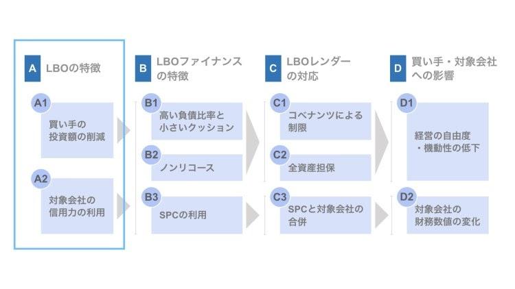 LBOとLBOファイナンス|それぞれの特徴を解説