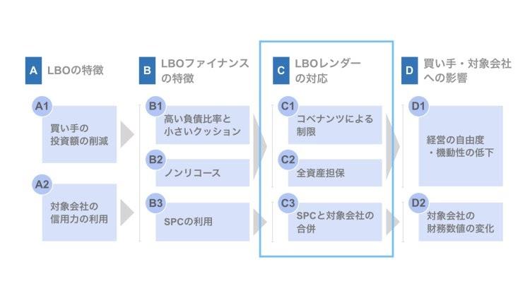 LBOスキームの3つの特徴|買収用特別目的会社の設立と合併
