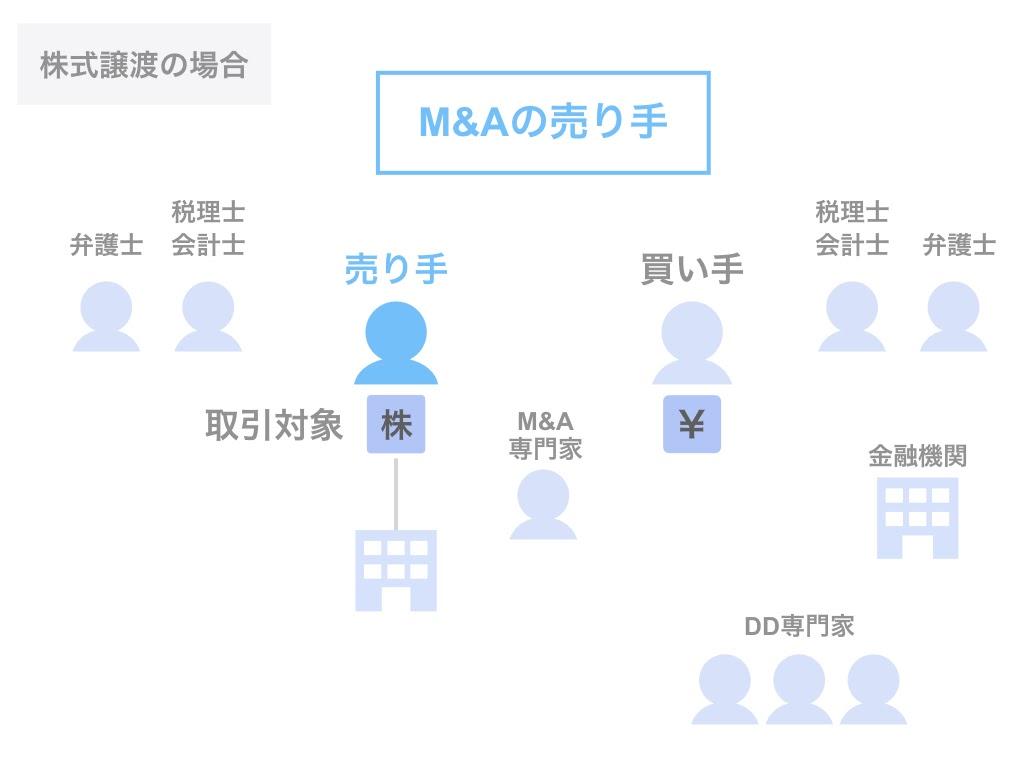 M&Aの売り手は手法によって異なる!株式譲渡と事業譲渡の場合
