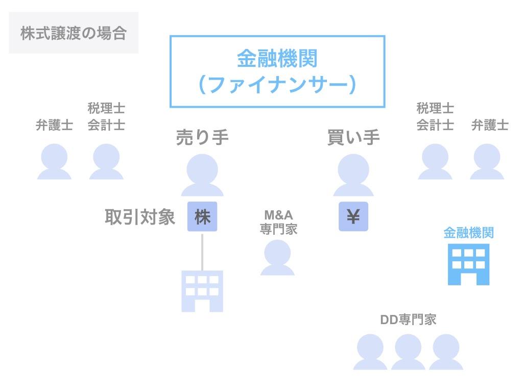 M&Aにおける金融機関の役割【ファイナンサー】