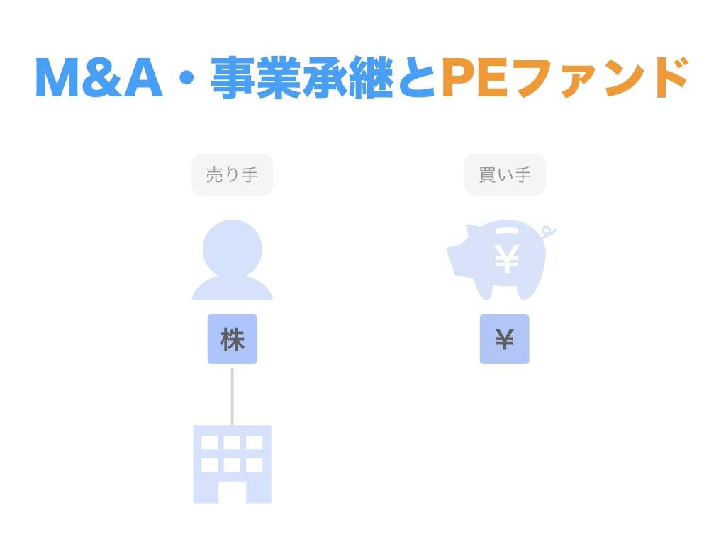事業承継・M&AにおけるPEファンドの役割