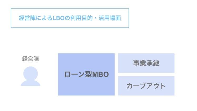 MBOにおけるLBOの活用シーン【事業承継とカーブアウト】