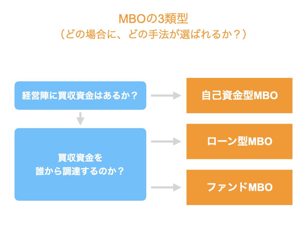 MBO(マネジメントバイアウト)の資金調達方法別のメリットとデメリットを比較!