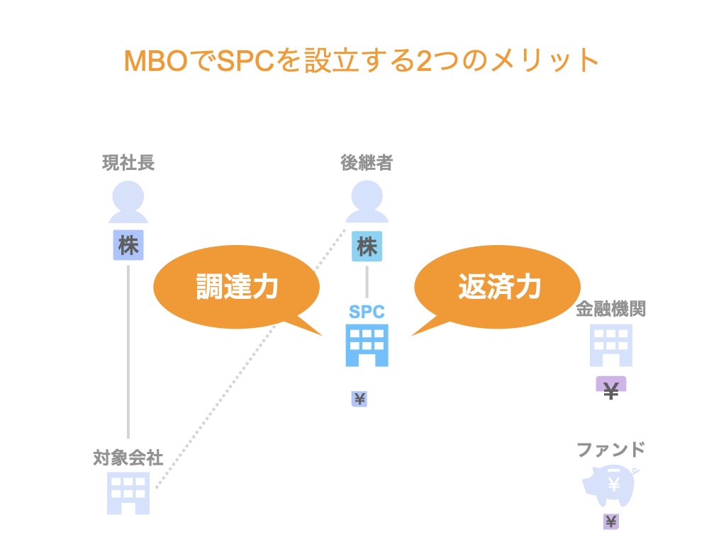 マネジメントバイアウト(MBO)で特別目的会社(SPC)を設立する2つのメリット