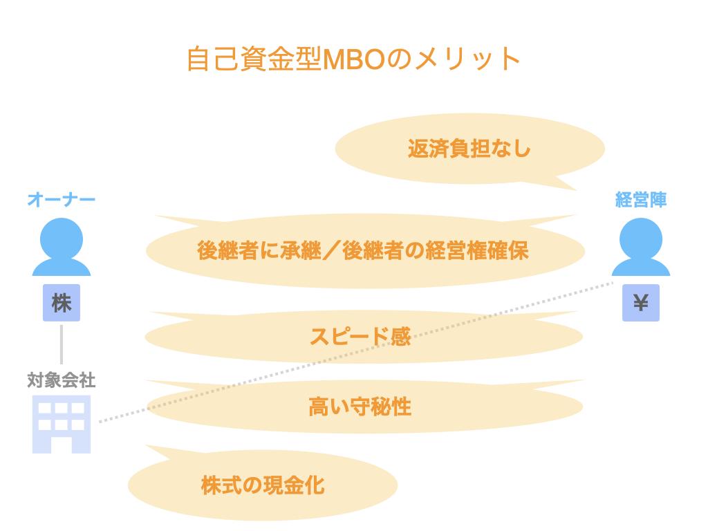 MBOの資金調達方法別のメリットとデメリットを比較!借入なしの自己資金型の場合