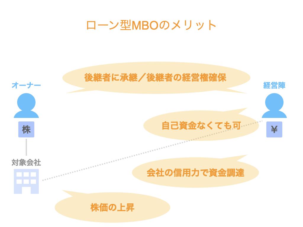 MBOの資金調達方法別のメリットとデメリットを比較!ローン型の場合