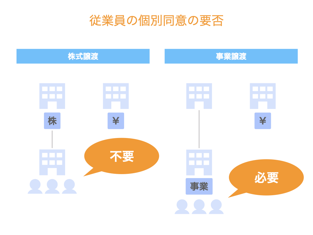 M&Aで従業員はどうなる?株式譲渡と事業譲渡の労務関連の論点を解説!
