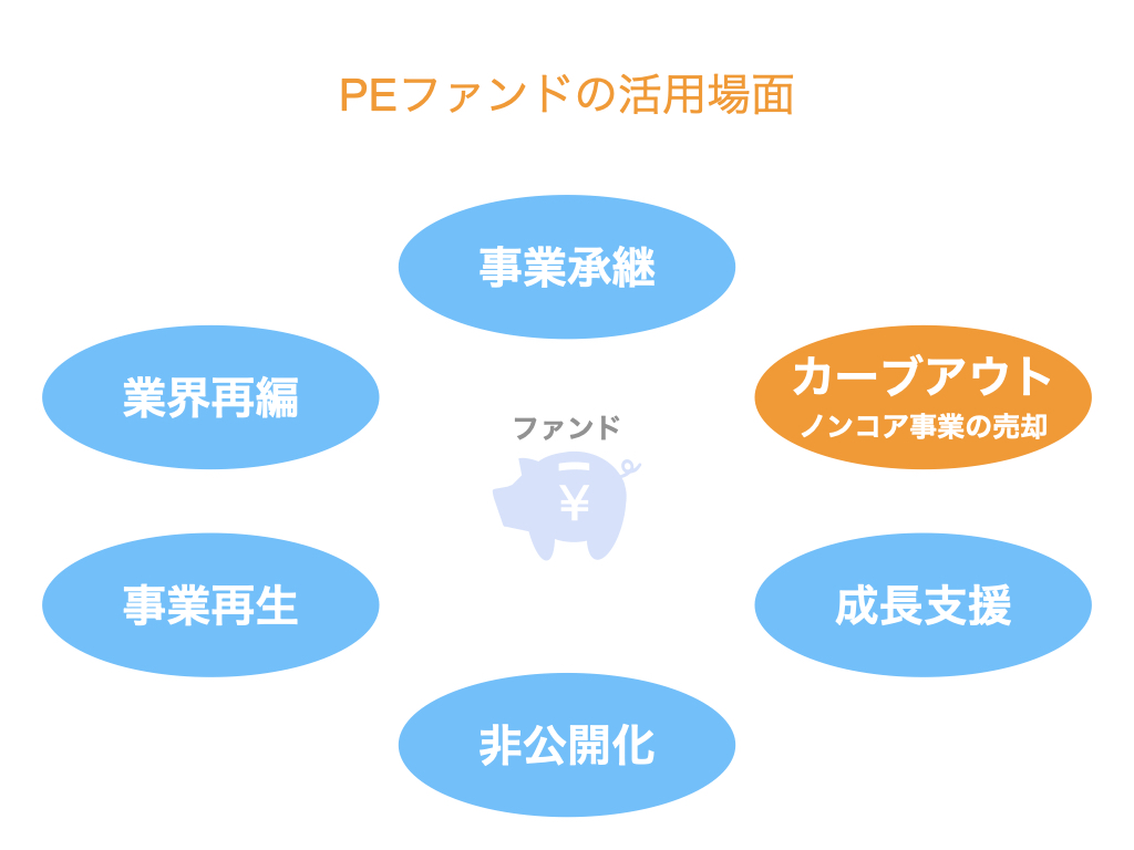 ノンコア事業の売却(カーブアウト)でPEファンドを活用する理由とメリット