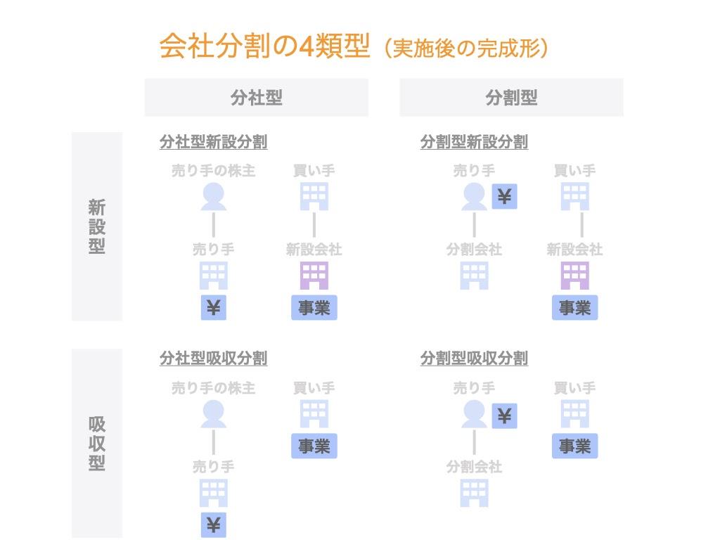 会社分割(吸収分割・新設分割・分社型・分割型)とは?
