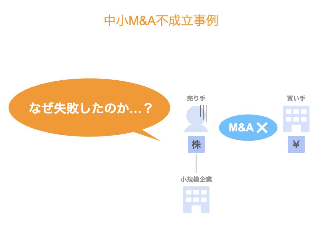 中小M&A事例を動画で解説③