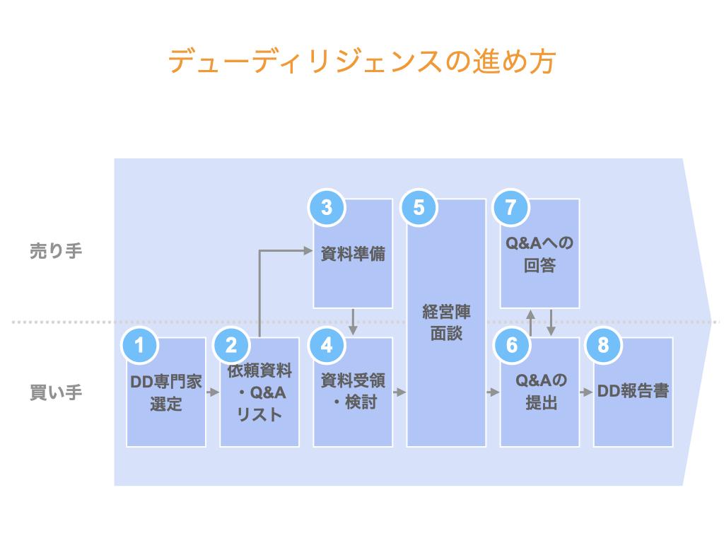 【図解】デューディリジェンスの進め方【8つのステップ】