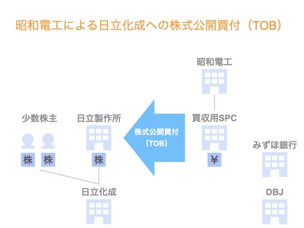 昭和電工による日立化成へのTOB【スキーム詳細解説】