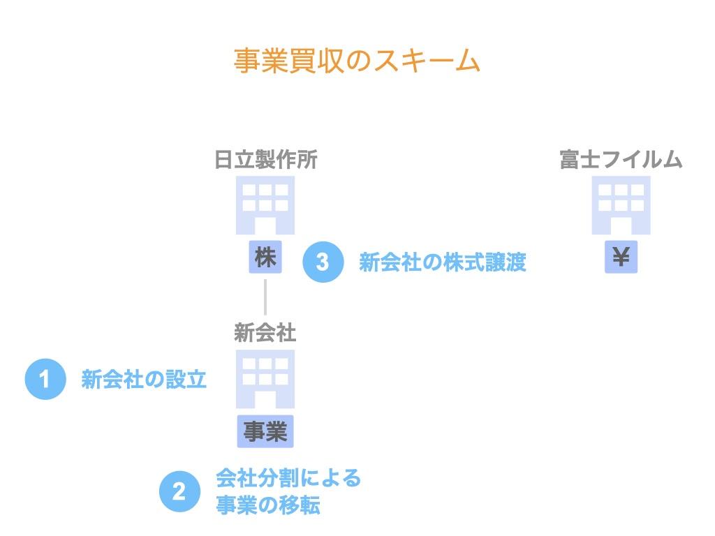 富士フイルムによる日立製作所の画像診断事業の買収スキームを解説