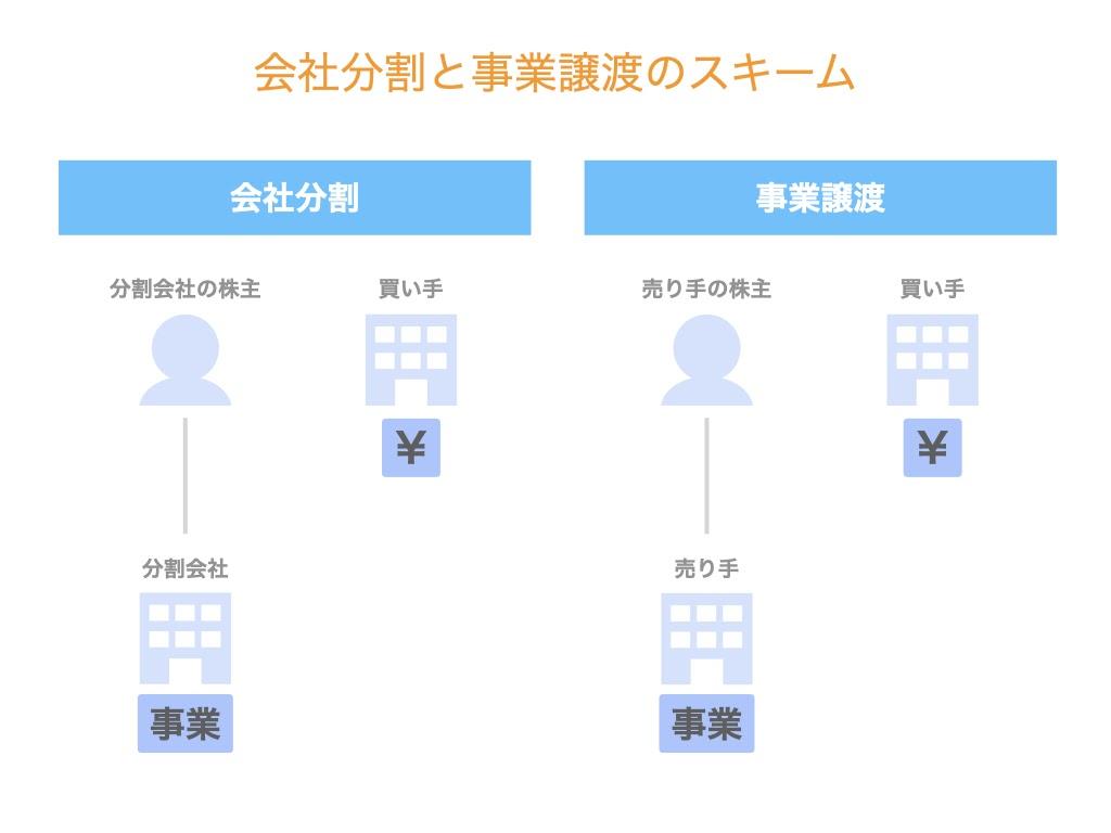 会社分割と事業譲渡の違い!各スキームを比較します