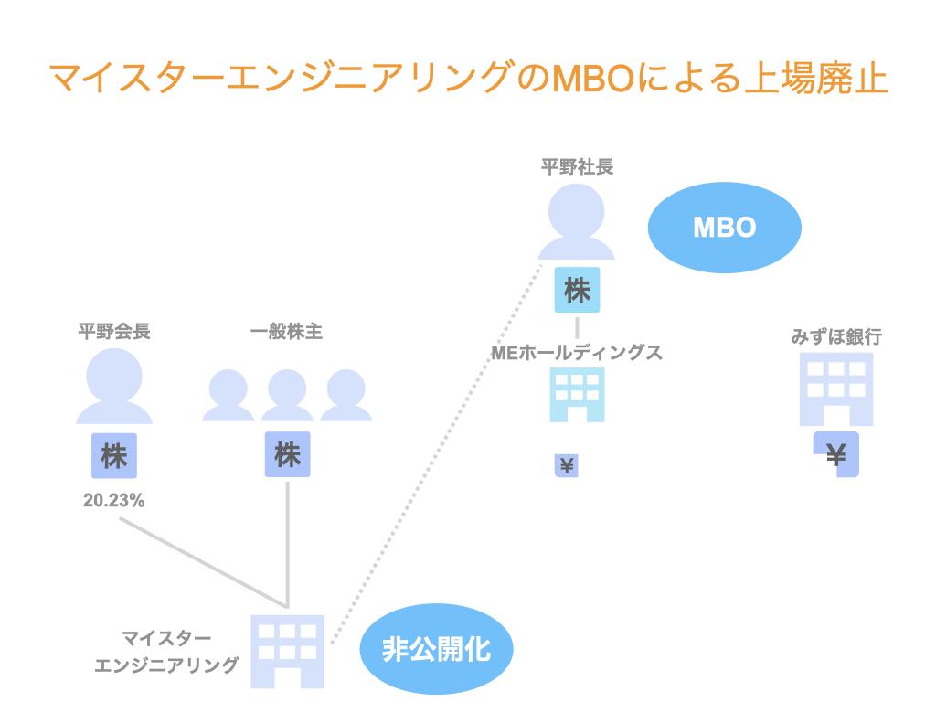 マイスターエンジニアリングのMBOによる上場廃止【スキーム解説】
