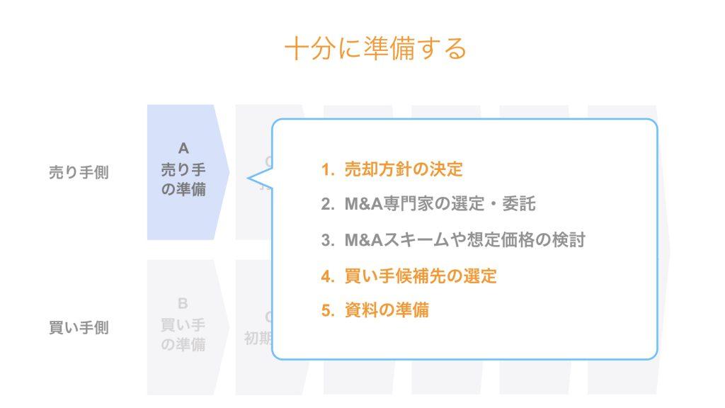 M&Aにおける売却先の選び方|具体的な実務プロセス