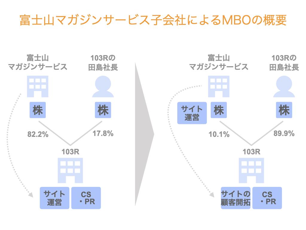 富士山マガジンサービス子会社のMBO事例