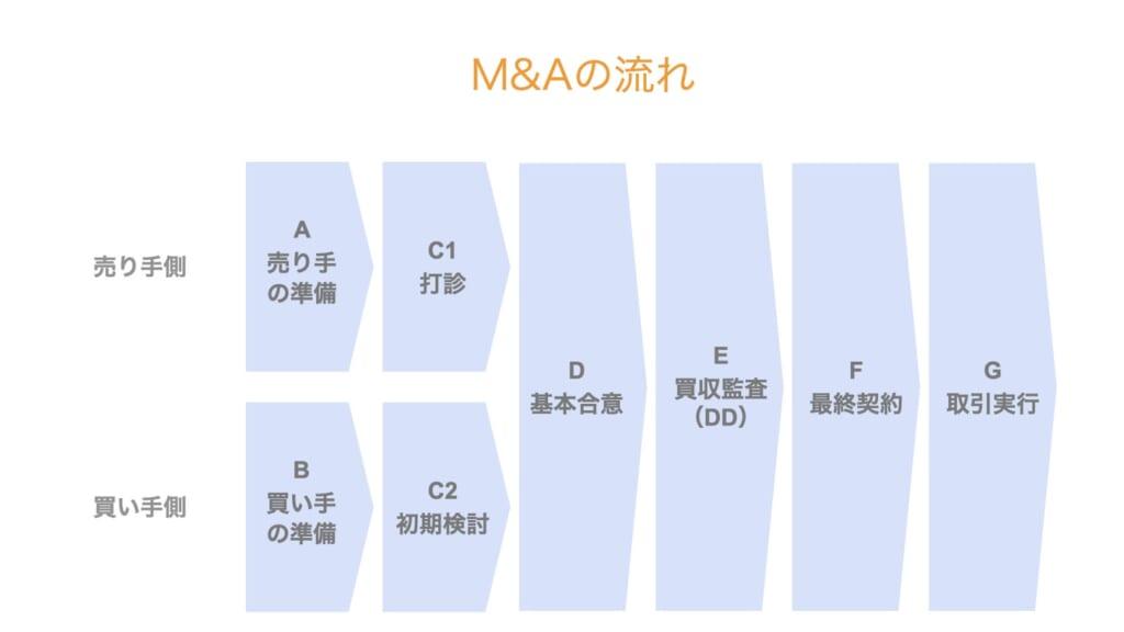 【図解】M&Aで起業したい人向け|M&Aのキホンの「キ」