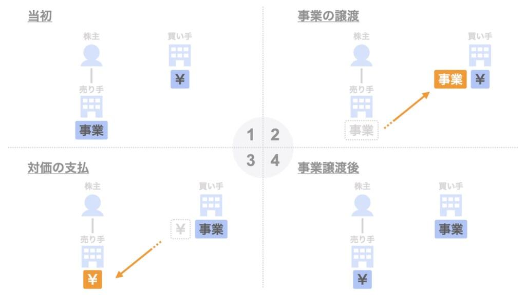 事業譲渡のメリットとデメリット【株式譲渡との違い】