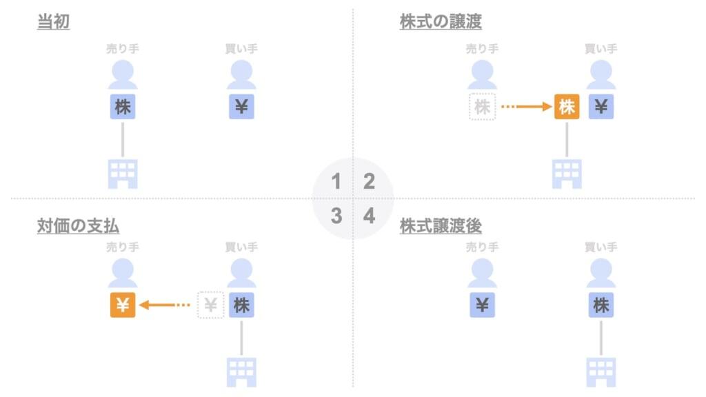 株式譲渡のメリットとデメリット【事業譲渡との違い】