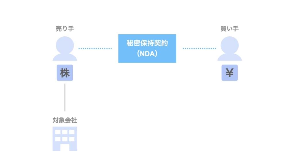 NDAとは?M&Aの秘密保持契約書における締結までの6つのチェックポイント