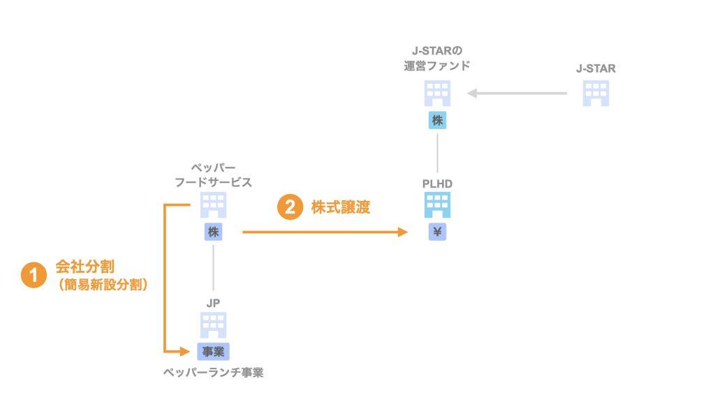 ペッパーランチ事業売却のスキームを徹底解説【会社分割】