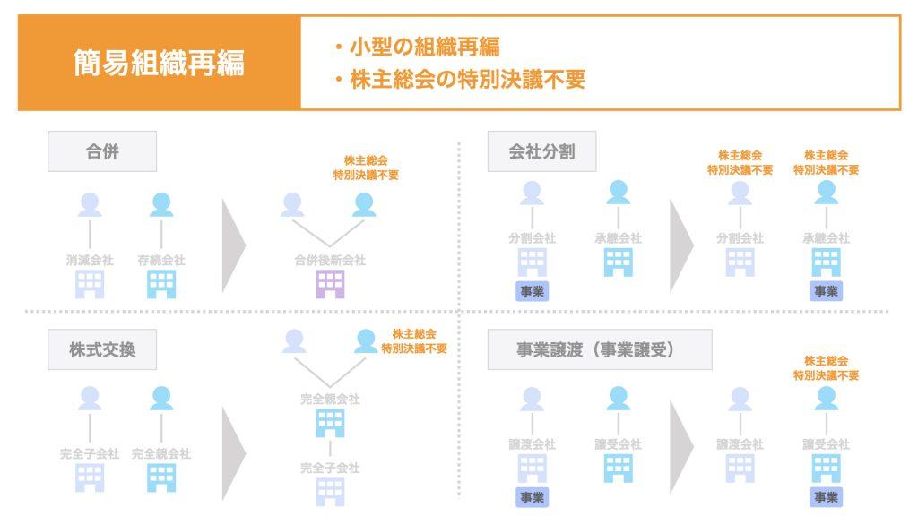 簡易組織再編とは【合併・分割・株式交換・事業譲渡】