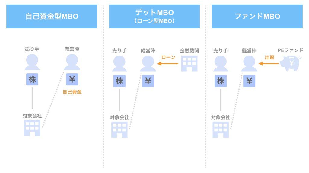 2020年6・7月MBO事例3選【M&Aのプロが解説】