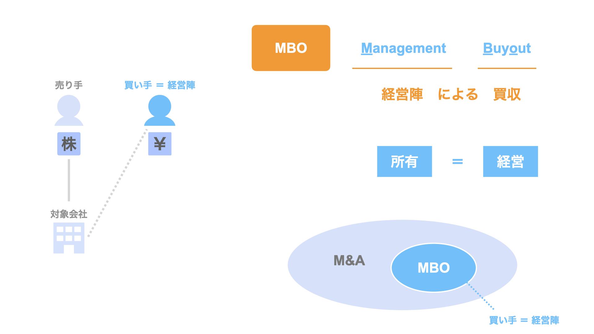 MBOとは?活用場面やスキーム、メリット・デメリットなど