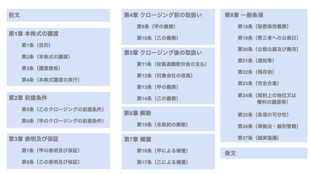 株式譲渡契約書の雛形を解説【基本構成と文例】