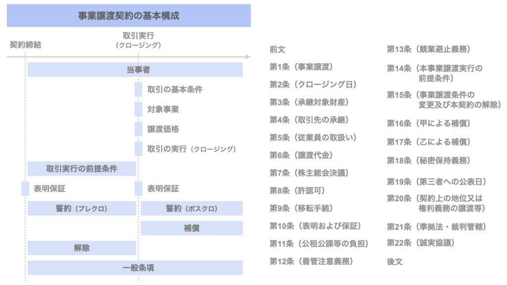 【図解】事業譲渡契約書の雛形を解説【基本構成と文例】