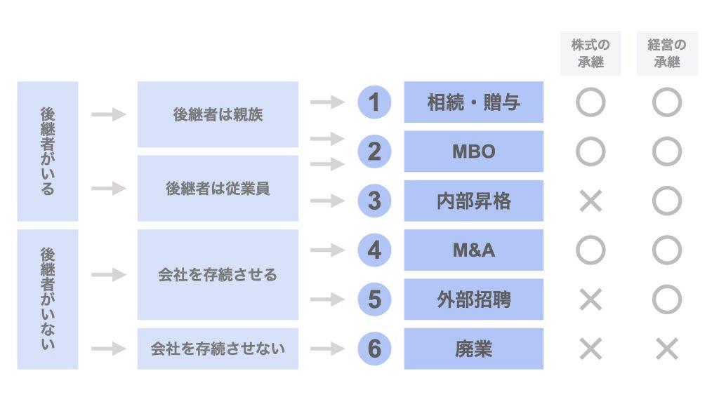 【図解】事業承継を実現する6つの方法【オーナーの立場で徹底検証】