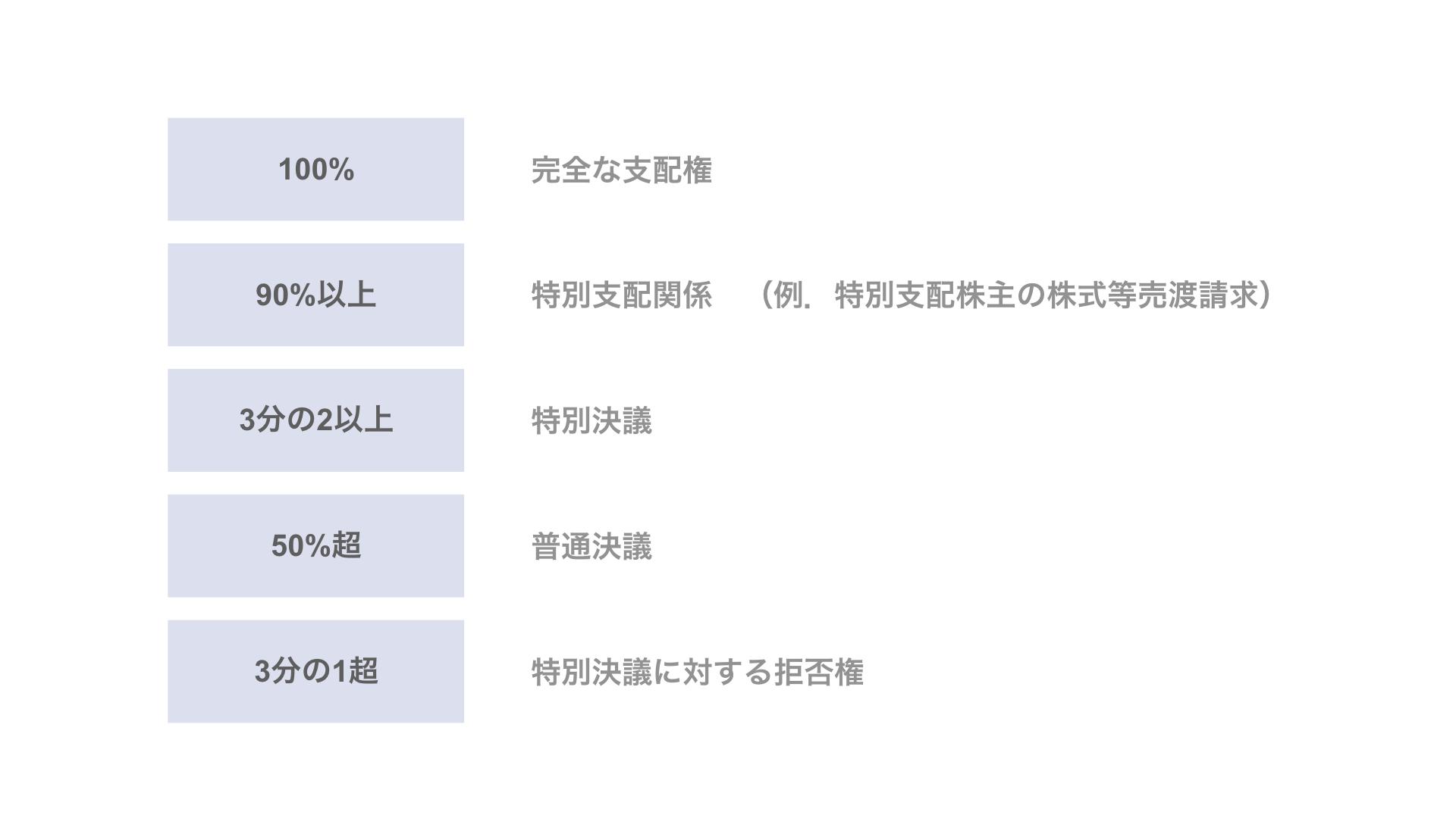 1. 議決権割合と株主の権利