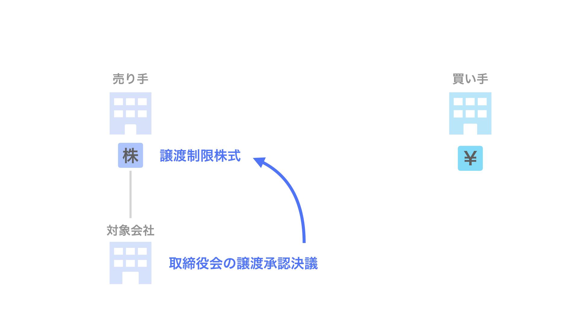 2-3. 譲渡制限株式