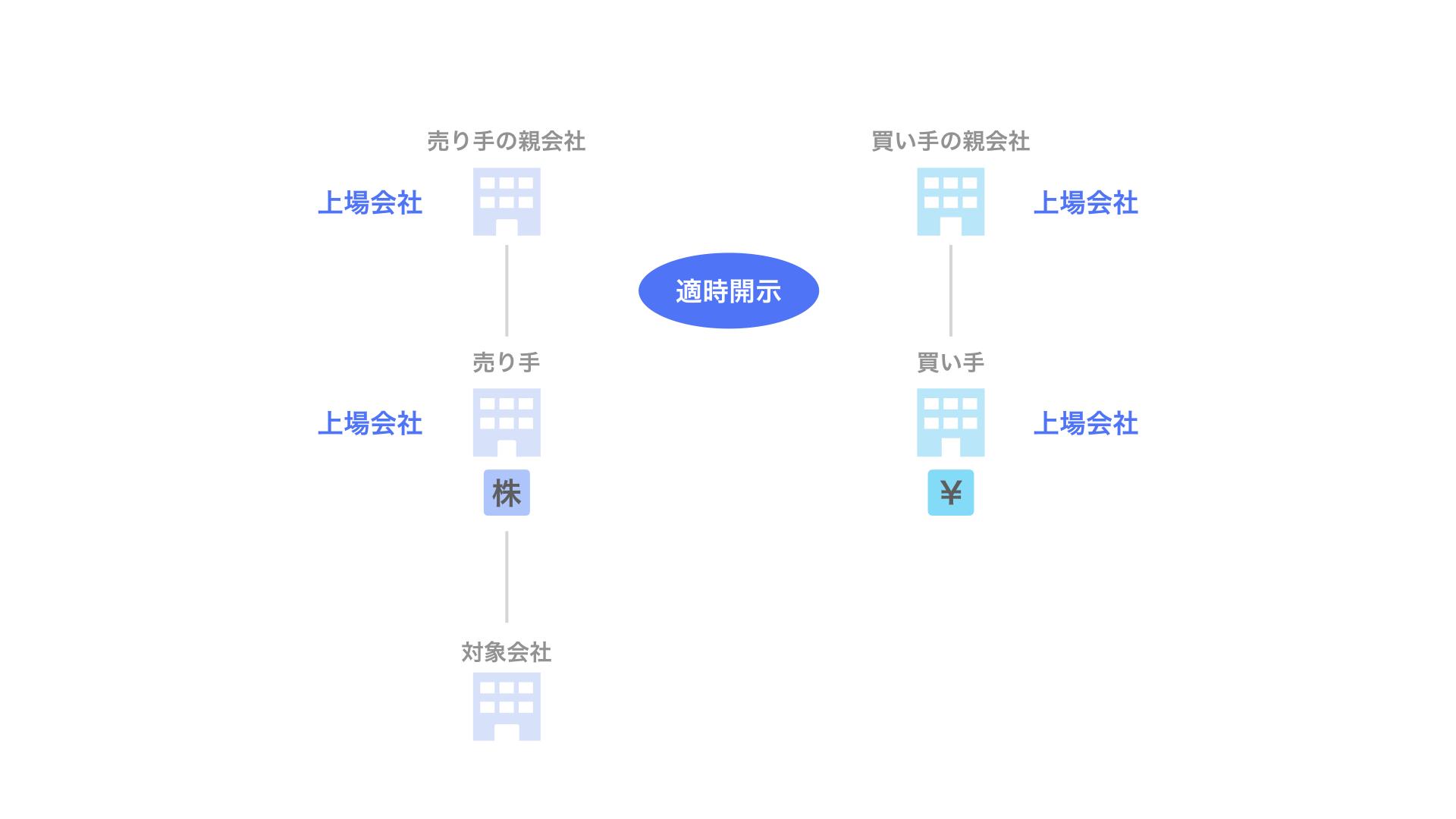 3-1. 有価証券報告書提出会社における臨時報告書の提出