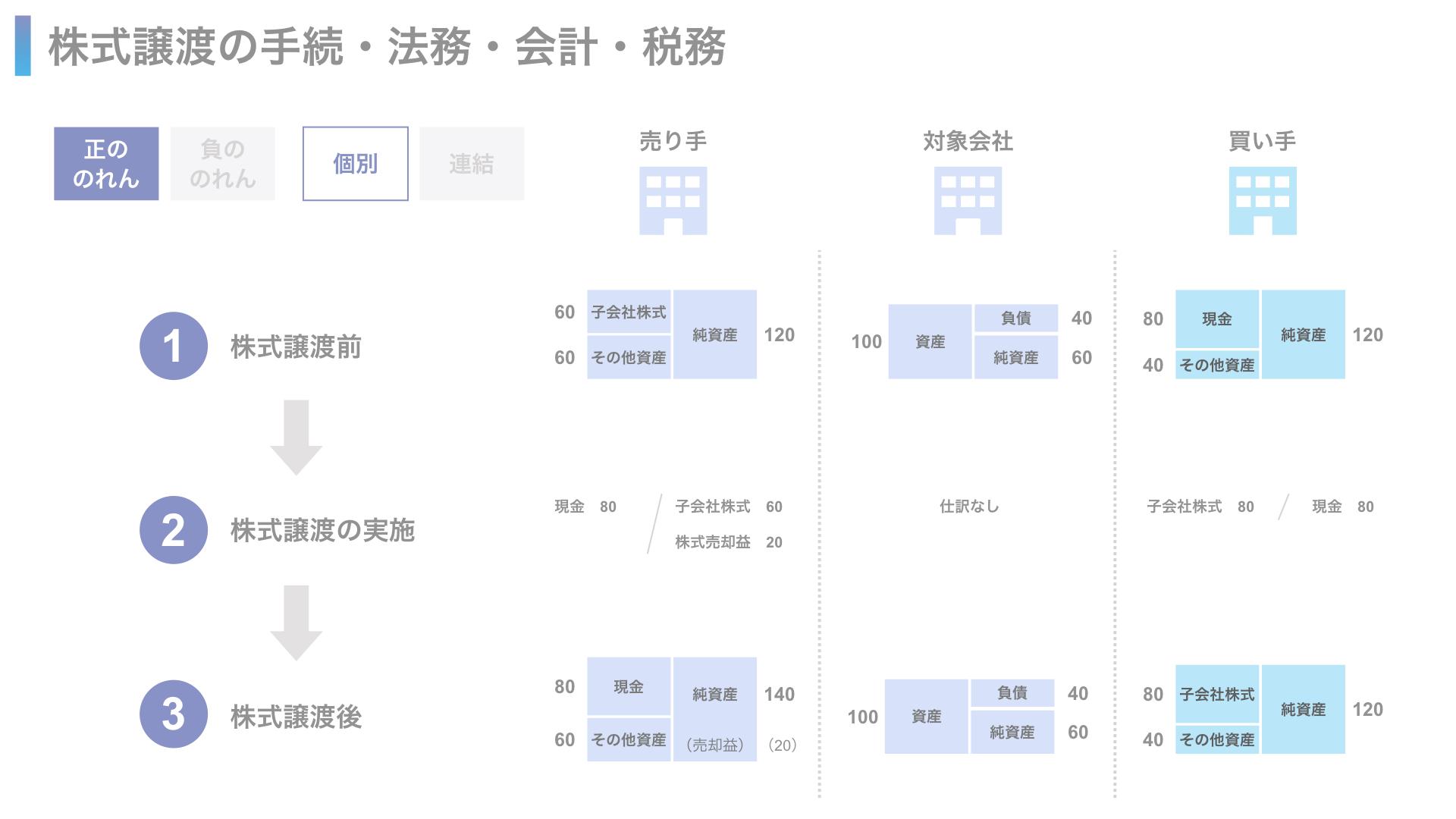 各社の財務諸表