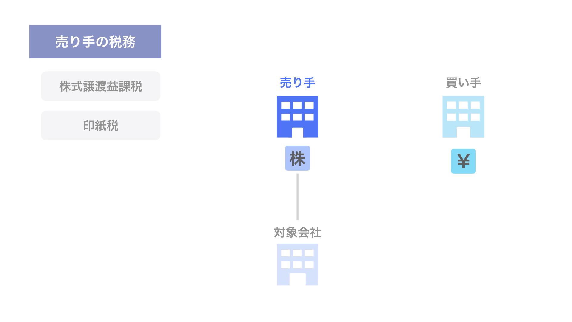 株式譲渡における売り手の税務