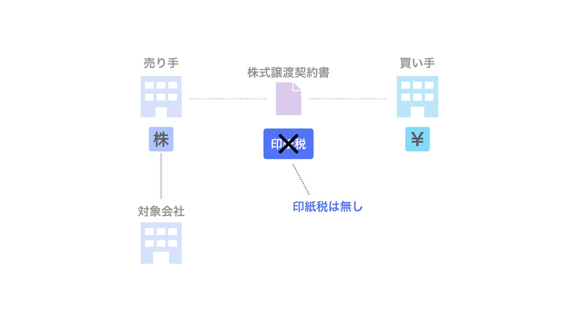 2. 印紙税