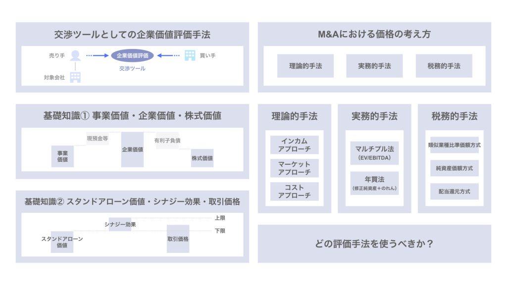【図解】M&Aの価格の考え方(理論的・実務的・税務的手法)
