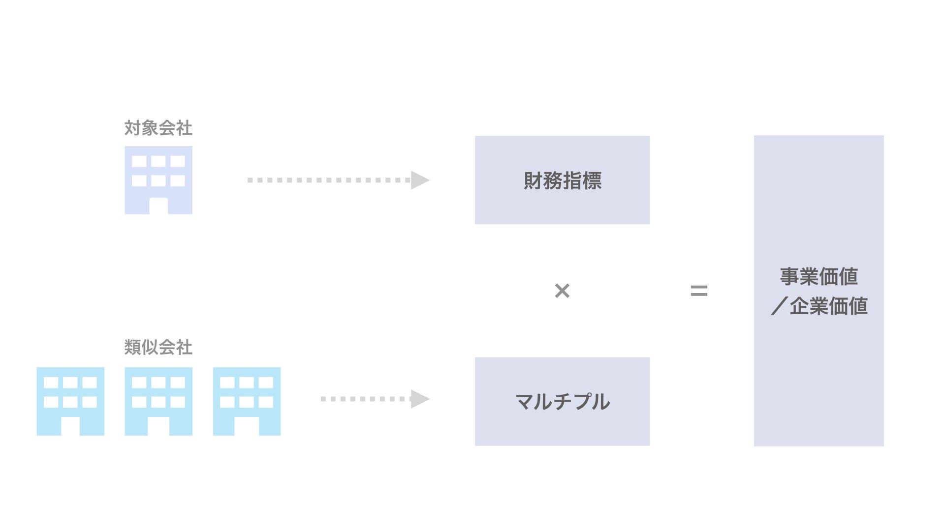 対象会社の事業価値や株式価値を計算する手法
